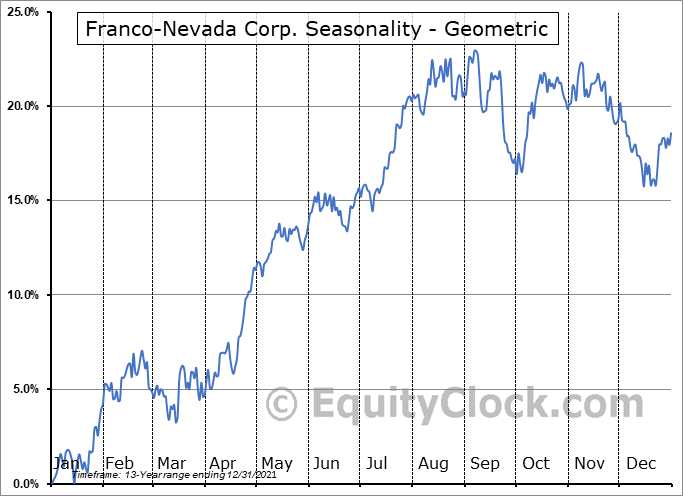 Franco-Nevada Corp. (NYSE:FNV) Seasonality