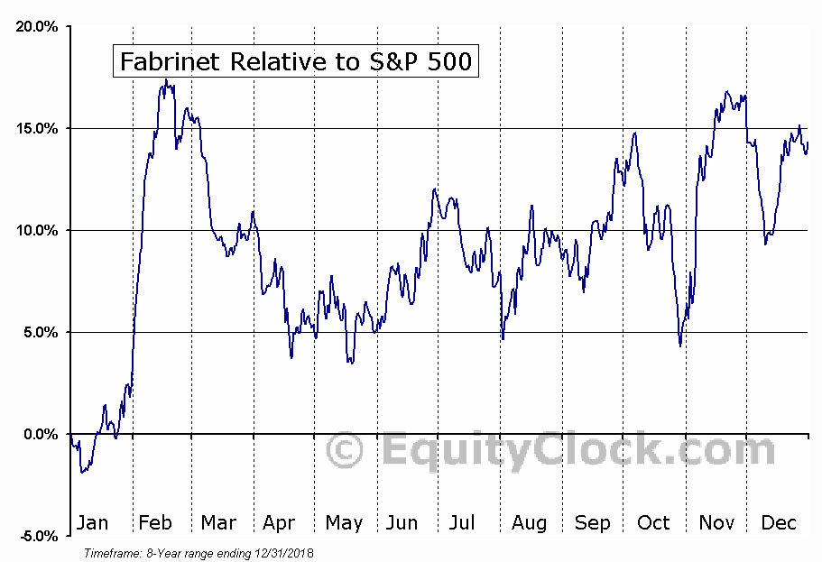 FN Relative to the S&P 500