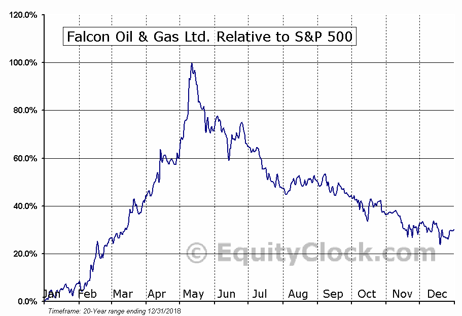 FO.V Relative to the S&P 500