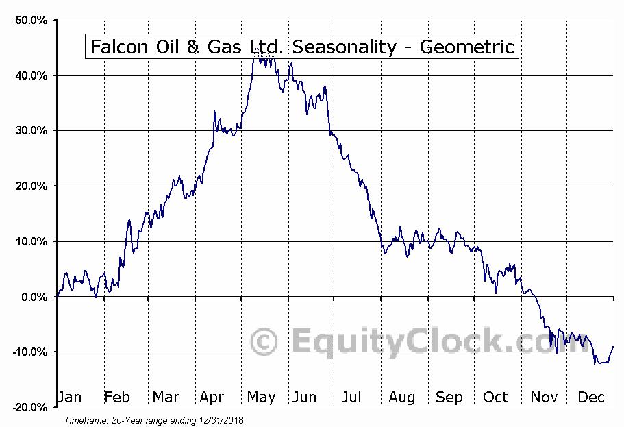 Falcon Oil & Gas Ltd. (TSXV:FO.V) Seasonality
