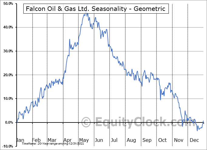 Falcon Oil & Gas Ltd. (TSXV:FO.V) Seasonality