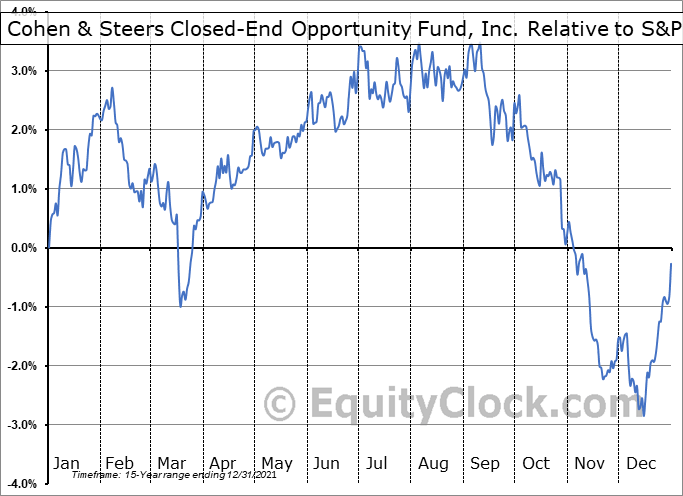 FOF Relative to the S&P 500