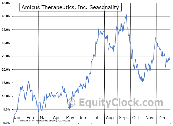 Amicus Therapeutics, Inc. Seasonal Chart