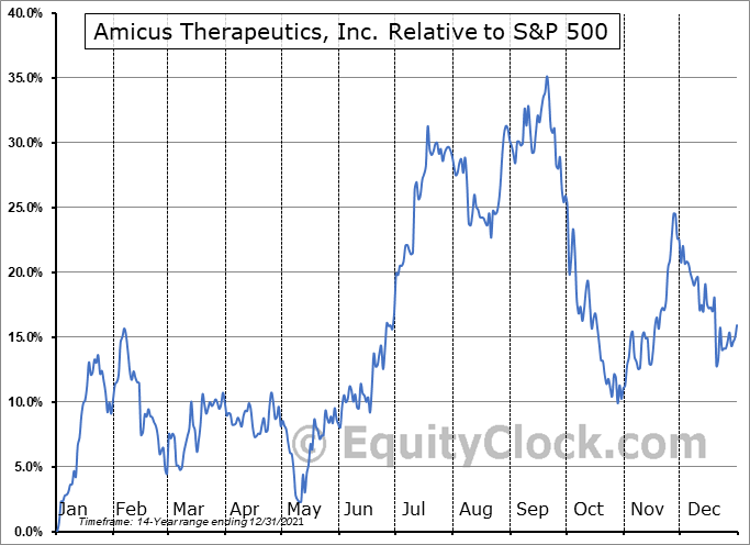 FOLD Relative to the S&P 500