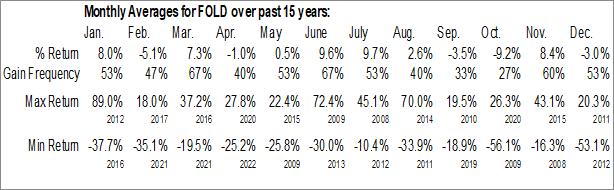 Monthly Seasonal Amicus Therapeutics, Inc. (NASD:FOLD)