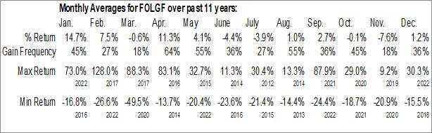 Monthly Seasonal Falcon Oil & Gas Ltd. (OTCMKT:FOLGF)