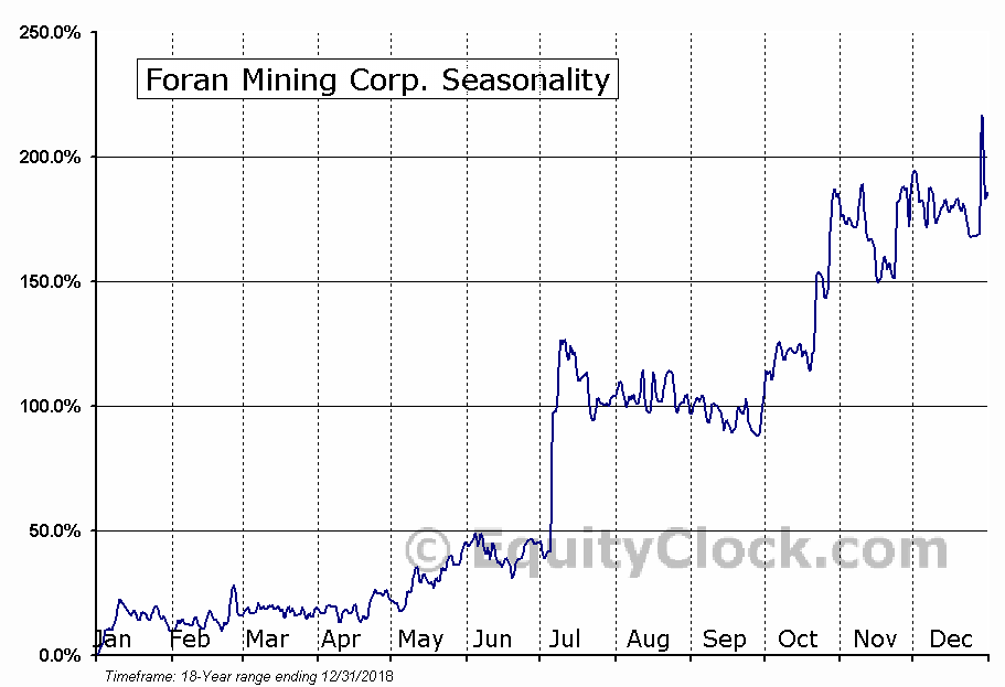 Foran Mining Corp. (TSXV:FOM) Seasonality