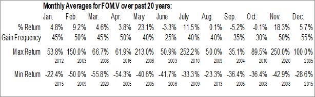 Monthly Seasonal Foran Mining Corp. (TSXV:FOM)