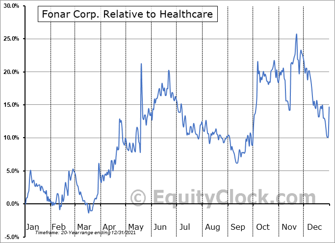 FONR Relative to the Sector