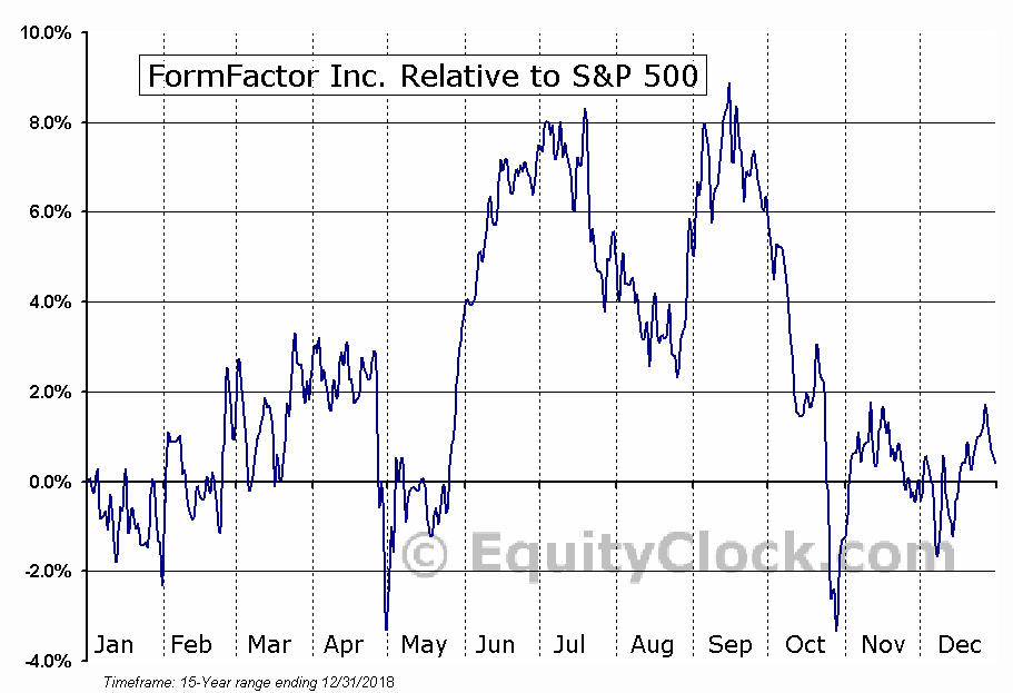 FORM Relative to the S&P 500