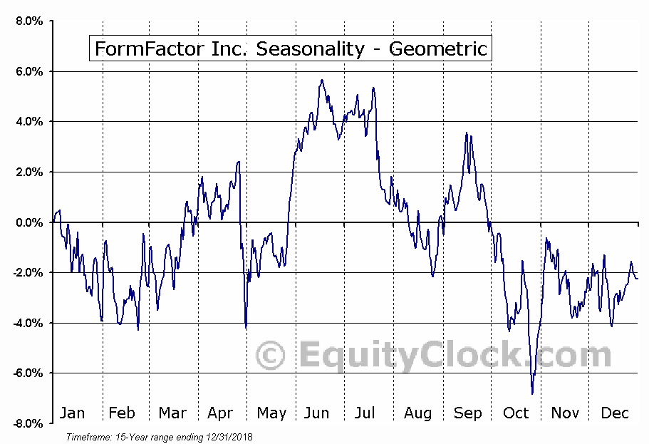 FormFactor Inc. (NASD:FORM) Seasonality