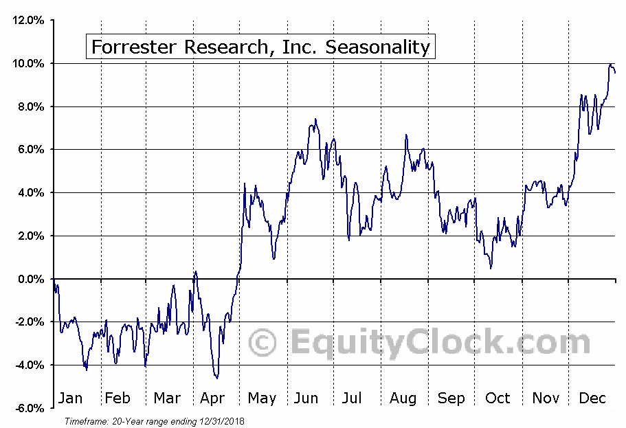 Forrester Research, Inc. (NASD:FORR) Seasonal Chart