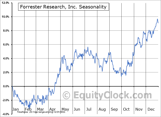 Forrester Research, Inc. (NASD:FORR) Seasonality