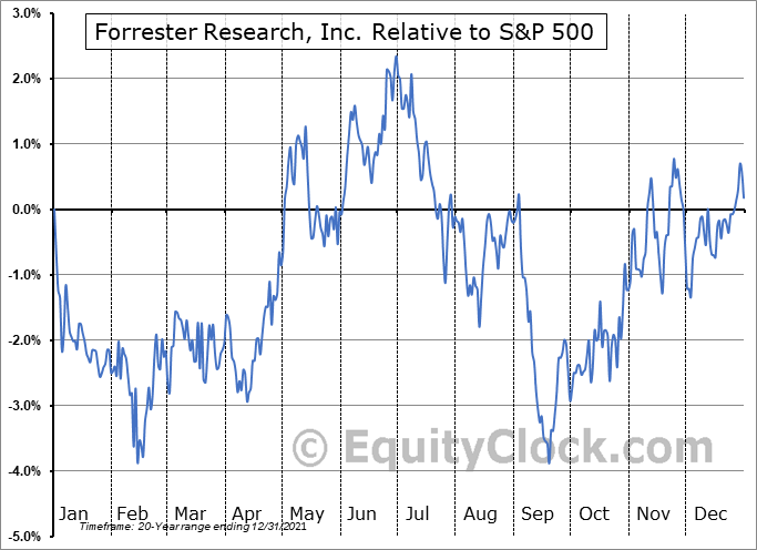 FORR Relative to the S&P 500