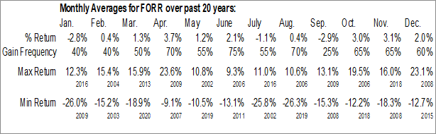 Monthly Seasonal Forrester Research, Inc. (NASD:FORR)