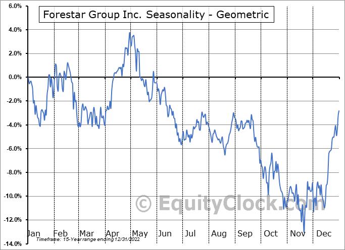 Forestar Group Inc. (NYSE:FOR) Seasonality