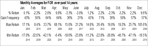 Monthly Seasonal Forestar Group Inc. (NYSE:FOR)