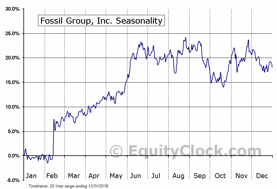 Fossil Group, Inc. (FOSL) Seasonal Chart