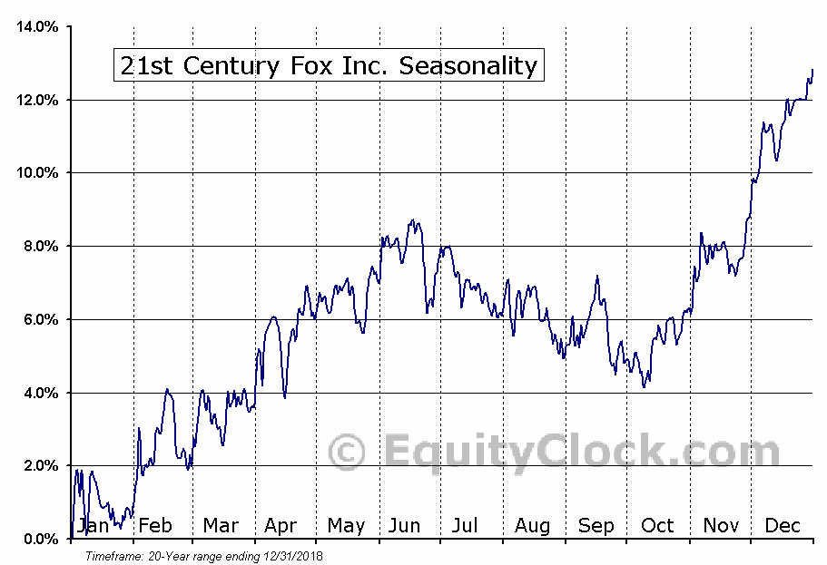 Twenty-First Century Fox, Inc. (FOXA) Seasonal Chart