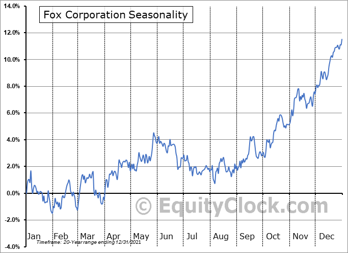 Fox Corporation Seasonal Chart