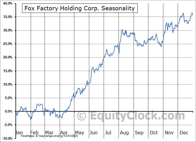 Fox Factory Holding Corp. Seasonal Chart