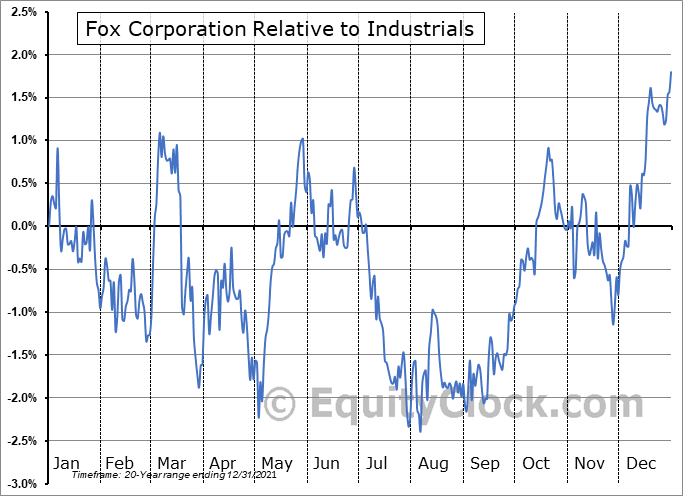 FOX Relative to the Sector