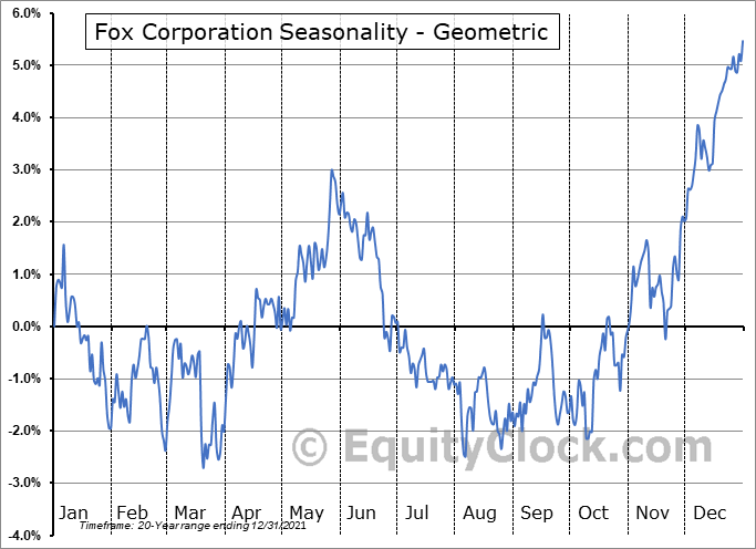 21st Century Fox Inc. (NASD:FOX) Seasonality