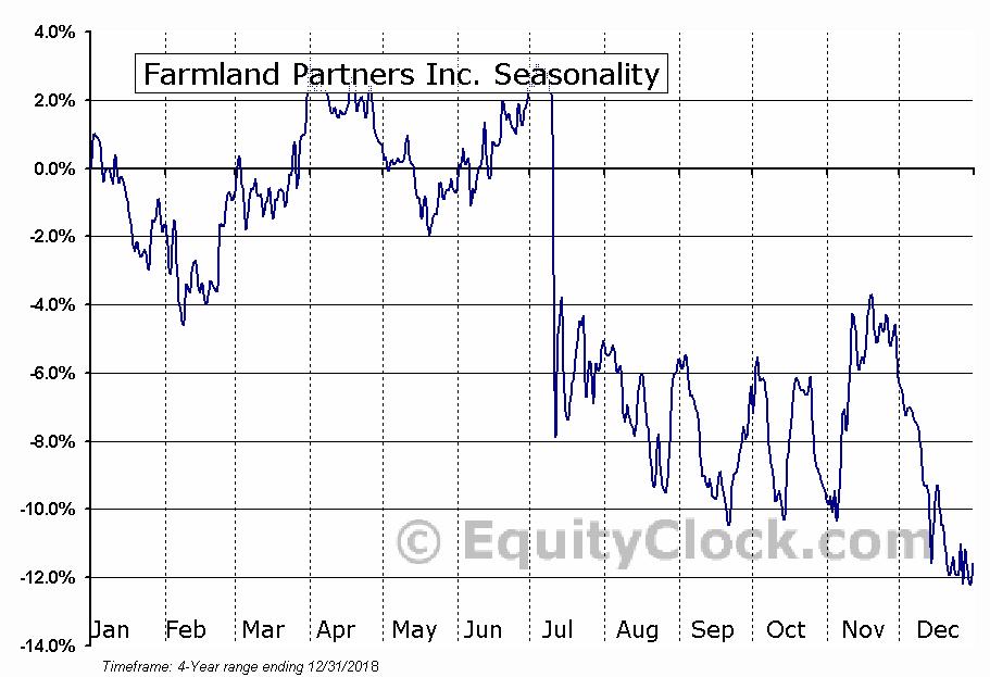 Farmland Partners Inc. (FPI) Seasonal Chart