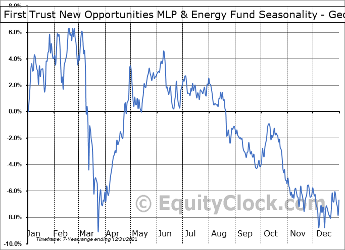 First Trust New Opportunities MLP & Energy Fund (NYSE:FPL) Seasonality