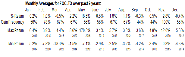 Monthly Seasonal First Asset MSCI Canada Quality Cl ETF (TSE:FQC.TO)