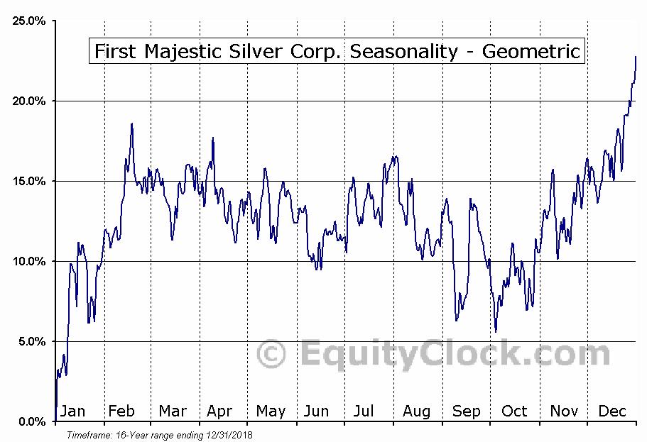 First Majestic Silver Corp. (TSE:FR.TO) Seasonal Chart | Equity Clock