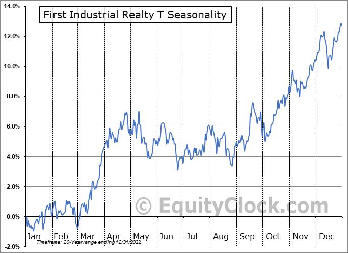 First Industrial Realty Trust, Inc. Seasonal Chart