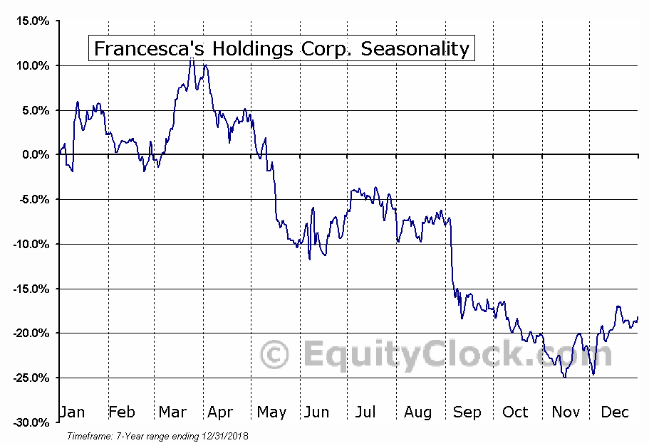 Francesca's Holdings Corporation (FRAN) Seasonal Chart
