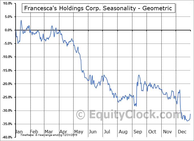 Francesca's Holdings Corp. (NASD:FRAN) Seasonality