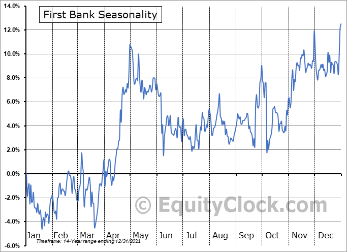 First Bank (NASD:FRBA) Seasonality