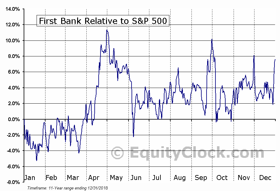 FRBA Relative to the S&P 500