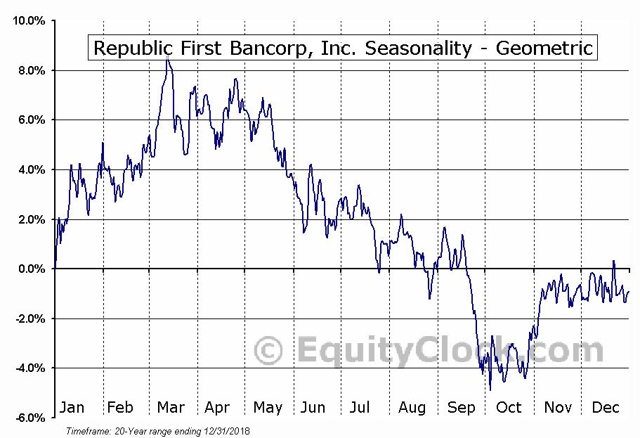 Republic First Bancorp, Inc. (NASD:FRBK) Seasonality