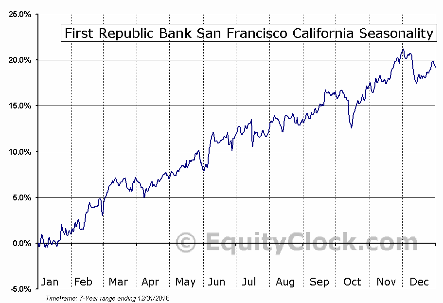 FIRST REPUBLIC BANK (FRC) Seasonal Chart