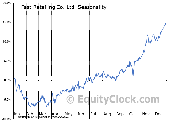 Fast Retailing Co. Ltd. (OTCMKT:FRCOY) Seasonality