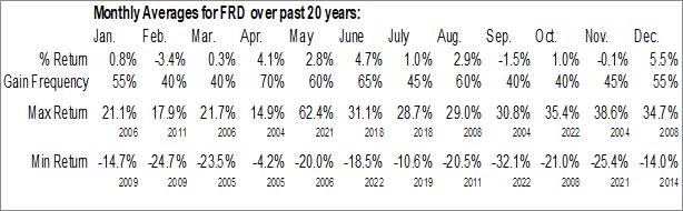 Monthly Seasonal Friedman Industries, Inc. (AMEX:FRD)