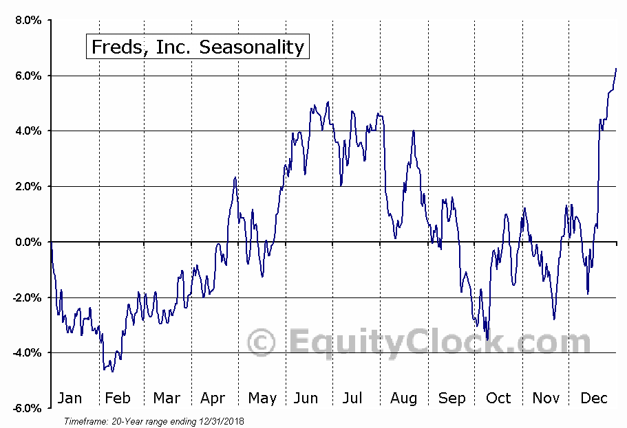 Fred's, Inc. (FRED) Seasonal Chart