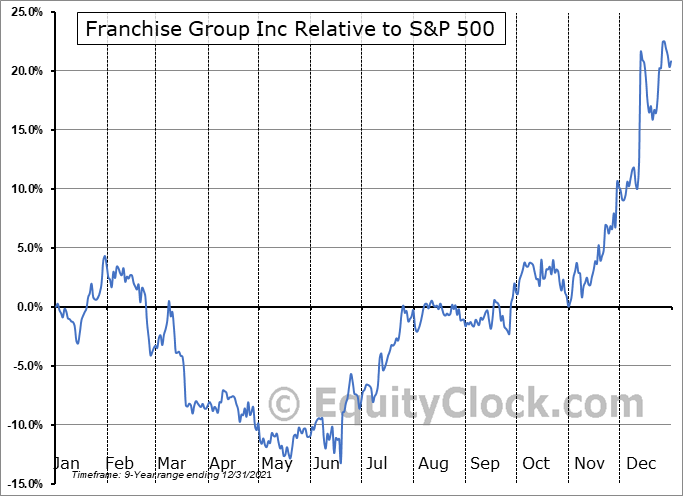 FRG Relative to the S&P 500