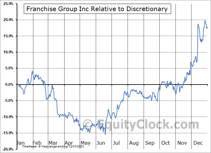 FRG Relative to the Sector