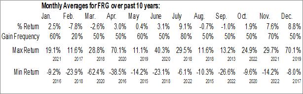Monthly Seasonal Franchise Group Inc (NASD:FRG)