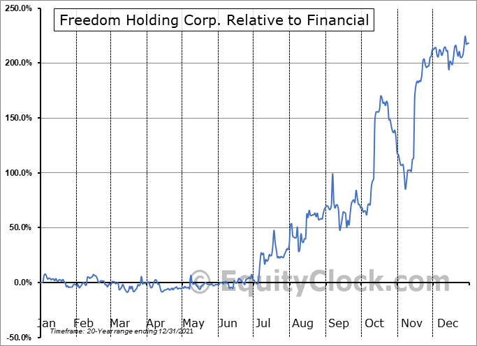 FRHC Relative to the Sector