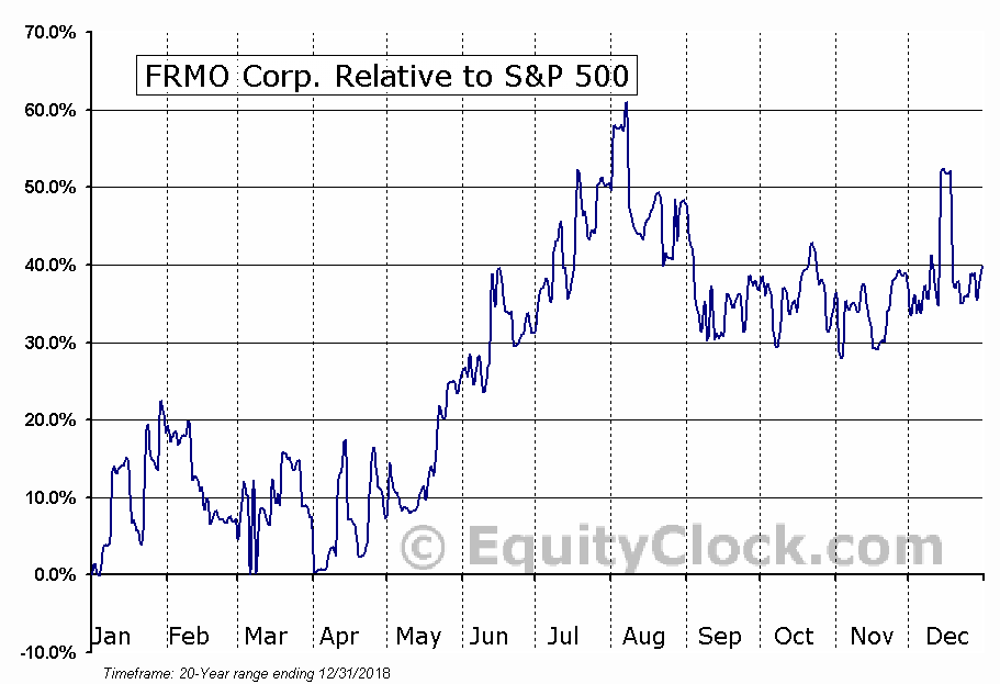 FRMO Relative to the S&P 500