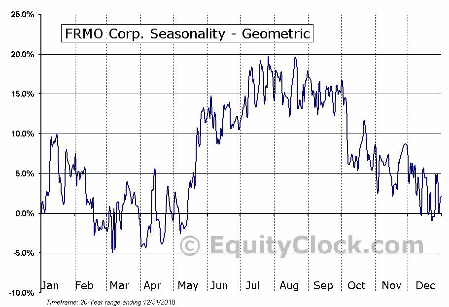 FRMO Corp. (OTCMKT:FRMO) Seasonality