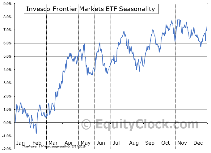 Invesco Frontier Markets ETF (NYSE:FRN) Seasonality