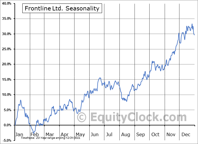 Frontline Ltd. Seasonal Chart