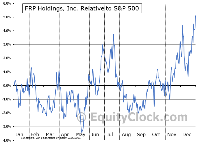 FRPH Relative to the S&P 500